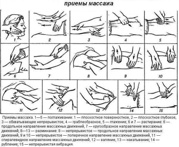 общий массаж тела общая схема проведения