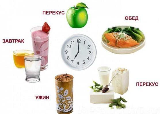 Употребление здоровой пищи, соблюдение режима питания.